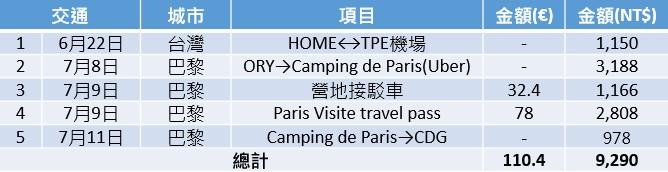 法國自助22天總花費。旅費大公開