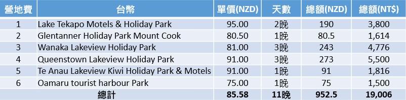 紐西蘭南島自助17天總花費。旅費大公開