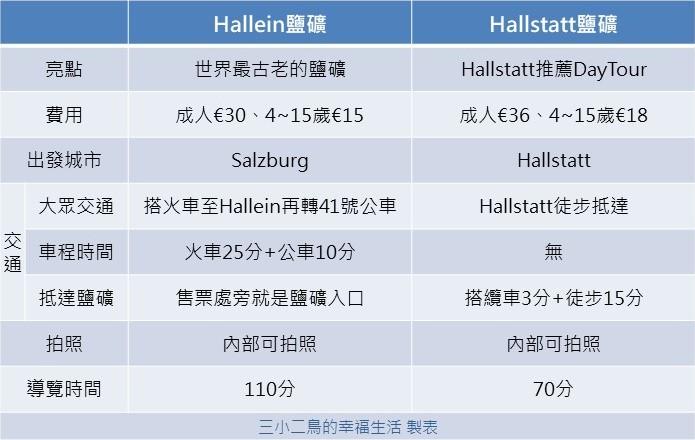 奧地利哈修塔特必去景點 Salzwelten Hallstatt鹽礦溜滑梯親子推薦行程