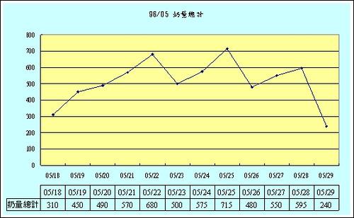 [0M] 奶量統計回顧